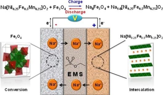 Batería de iones de sodio